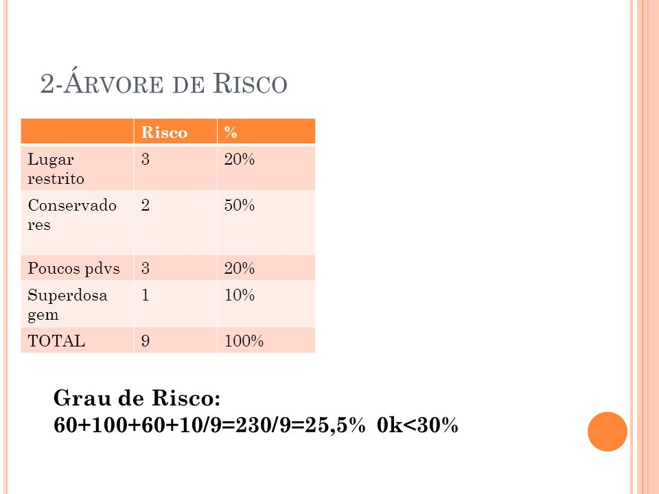 2-Á RVORE DE R ISCO Risco% Lugar restrito 320% Conservado res 250% Poucos pdvs320% Superdosa gem 110% TOTAL9100% Grau de Risco: 60+100+60+10/9=230/9=25,5% 0k<30%