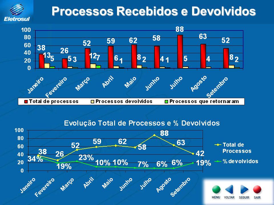 Processos Recebidos e Devolvidos