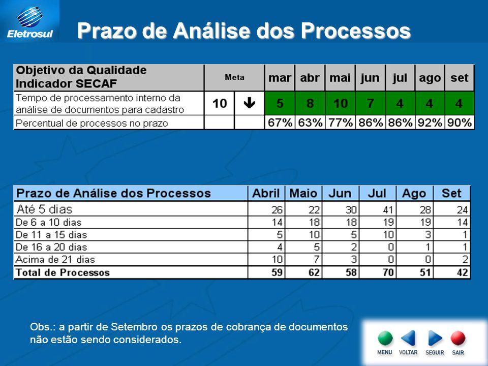 Prazo de Análise dos Processos Obs.: a partir de Setembro os prazos de cobrança de documentos não estão sendo considerados.