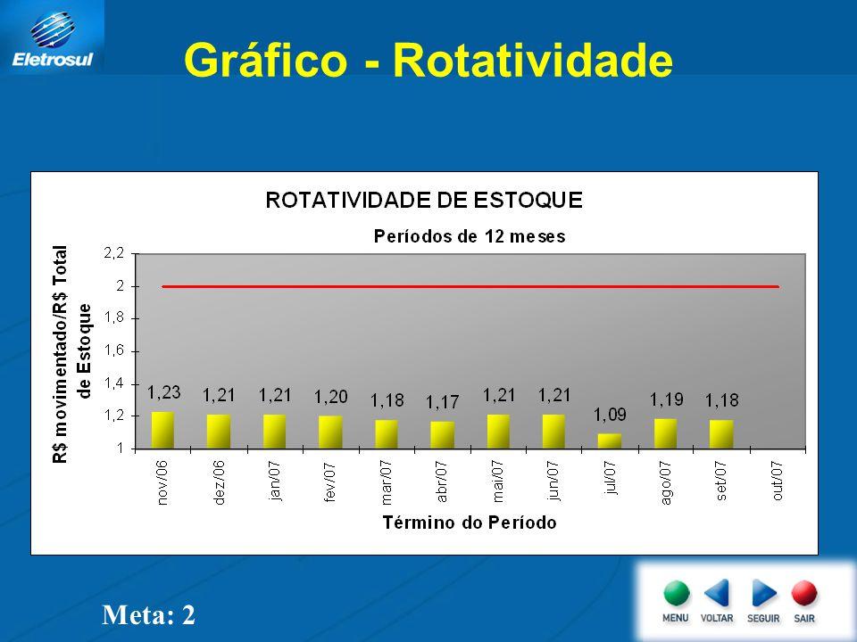 Gráfico - Rotatividade Meta: 2