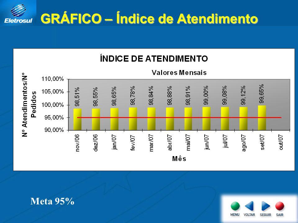 GRÁFICO – Índice de Atendimento Meta 95%