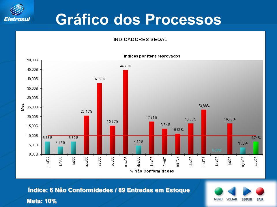 Gráfico dos Processos Índice: 6 Não Conformidades / 89 Entradas em Estoque Meta: 10%
