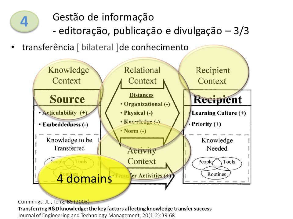 transferência [ bilateral ]de conhecimento 4 4 Gestão de informação - editoração, publicação e divulgação – 3/3 4 domains Cummings, JL ; Teng, BS (2003) Transferring R&D knowledge: the key factors affecting knowledge transfer success Journal of Engineering and Technology Management, 20(1-2):39-68