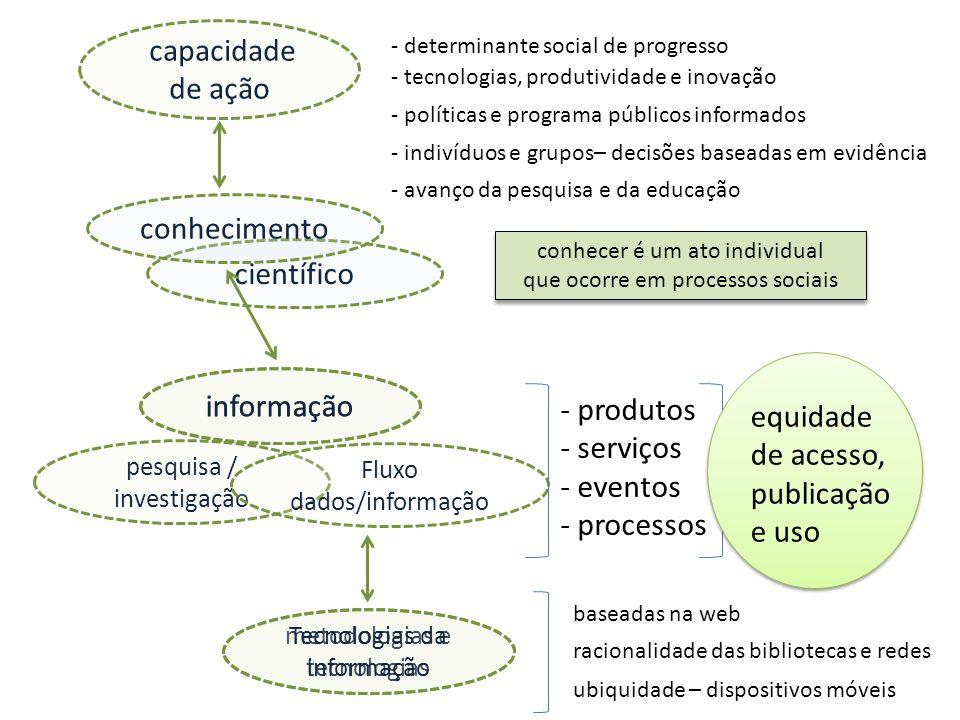 pesquisa / investigação científico capacidade de ação informação Fluxo dados/informação metodologias e tecnologias - tecnologias, produtividade e inov