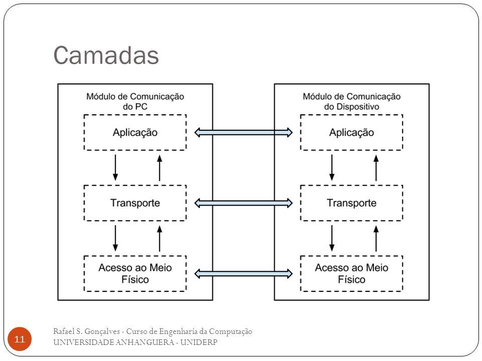 Camadas Rafael S. Gonçalves - Curso de Engenharia da Computação UNIVERSIDADE ANHANGUERA - UNIDERP 11