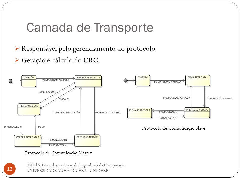 Camada de Transporte Rafael S. Gonçalves - Curso de Engenharia da Computação UNIVERSIDADE ANHANGUERA - UNIDERP 13 Responsável pelo gerenciamento do pr