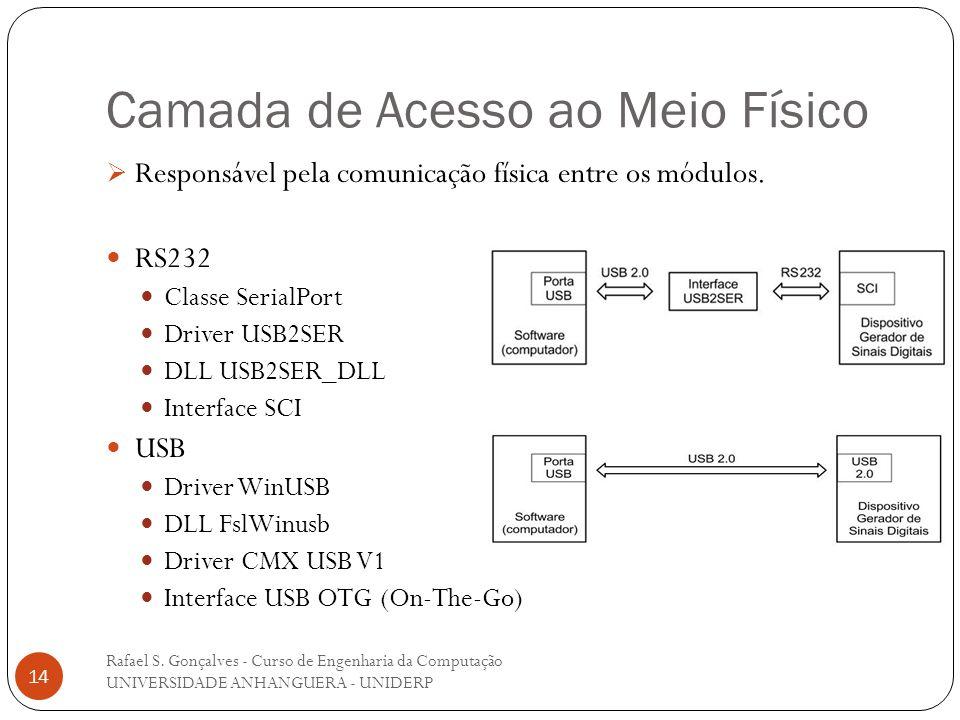 Camada de Acesso ao Meio Físico Rafael S. Gonçalves - Curso de Engenharia da Computação UNIVERSIDADE ANHANGUERA - UNIDERP 14 Responsável pela comunica