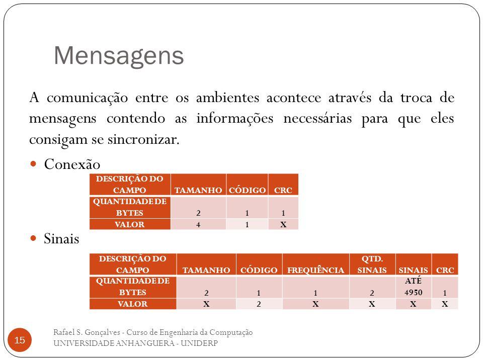 Mensagens Rafael S. Gonçalves - Curso de Engenharia da Computação UNIVERSIDADE ANHANGUERA - UNIDERP 15 A comunicação entre os ambientes acontece atrav