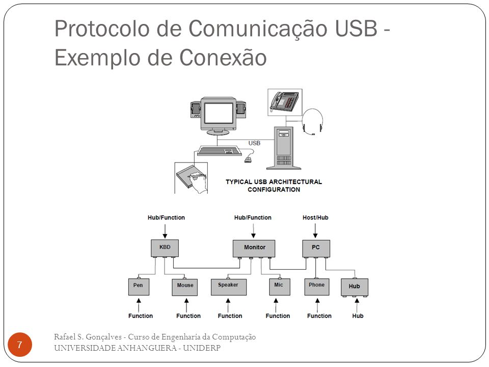 Protocolo de Comunicação USB - Exemplo de Conexão Rafael S. Gonçalves - Curso de Engenharia da Computação UNIVERSIDADE ANHANGUERA - UNIDERP 7