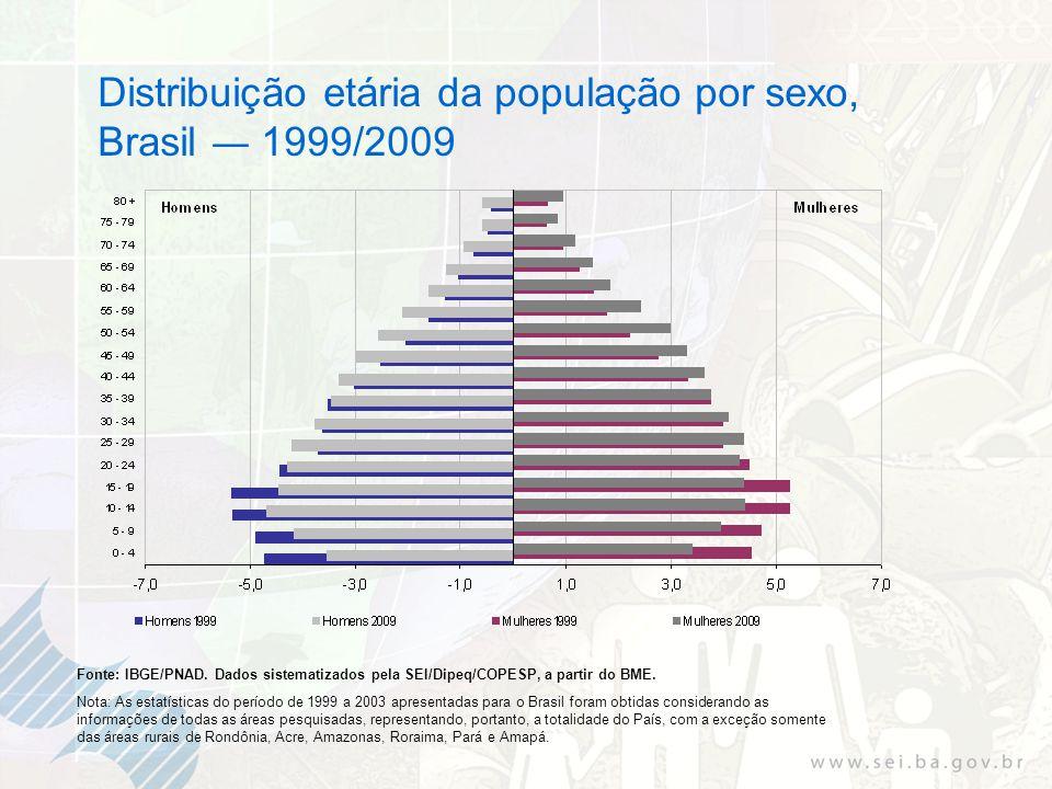 Distribuição etária da população por sexo, Brasil 1999/2009 Fonte: IBGE/PNAD. Dados sistematizados pela SEI/Dipeq/COPESP, a partir do BME. Nota: As es