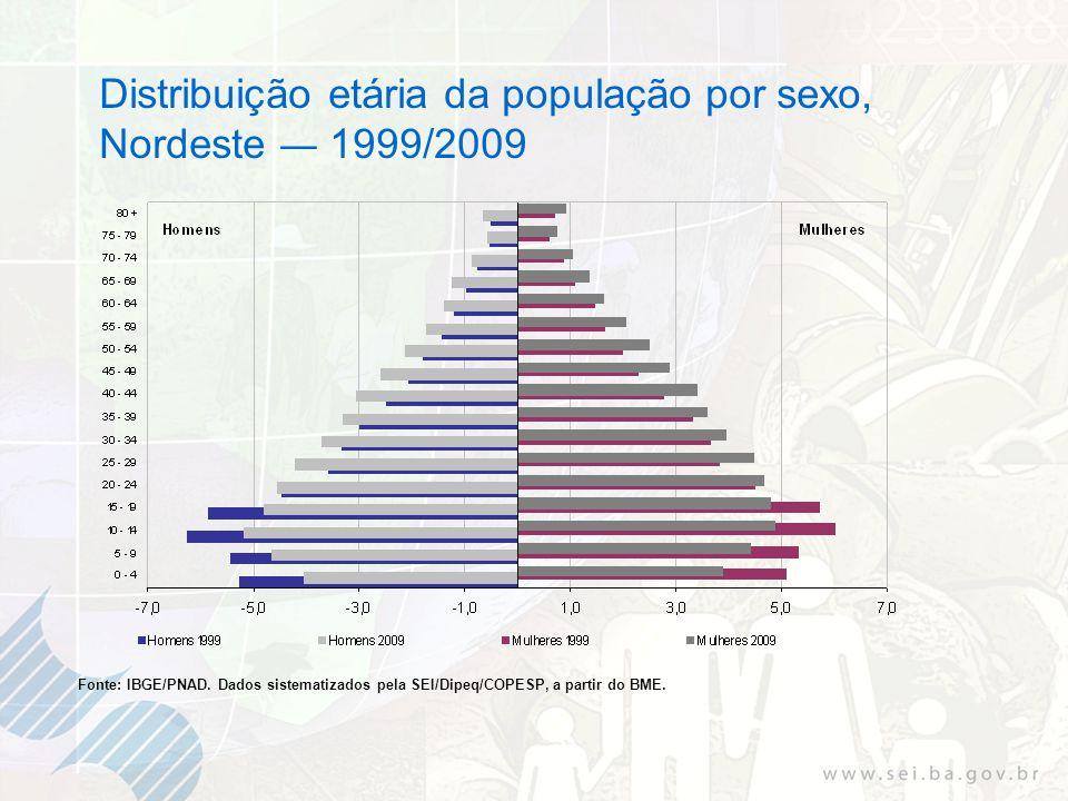 Distribuição etária da população por sexo, Nordeste 1999/2009 Fonte: IBGE/PNAD. Dados sistematizados pela SEI/Dipeq/COPESP, a partir do BME.