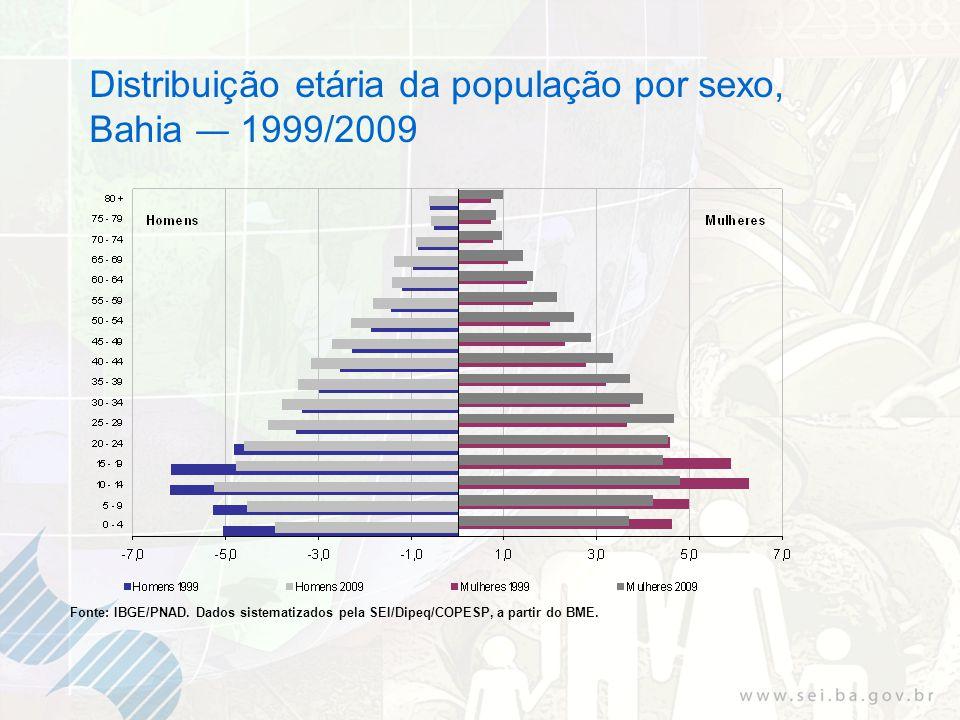 Distribuição etária da população por sexo, Bahia 1999/2009 Fonte: IBGE/PNAD. Dados sistematizados pela SEI/Dipeq/COPESP, a partir do BME.
