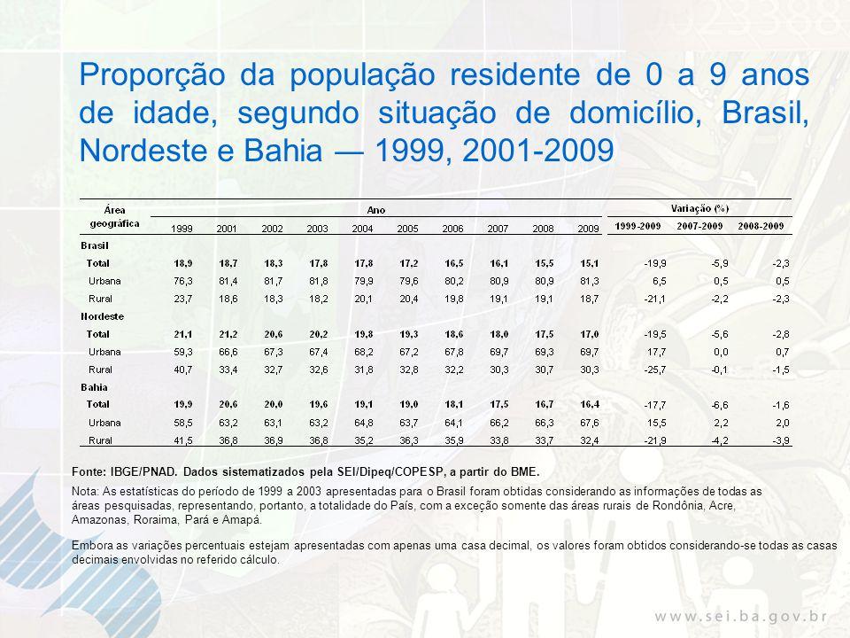 Proporção da população residente de 0 a 9 anos de idade, segundo situação de domicílio, Brasil, Nordeste e Bahia 1999, 2001-2009 Fonte: IBGE/PNAD.