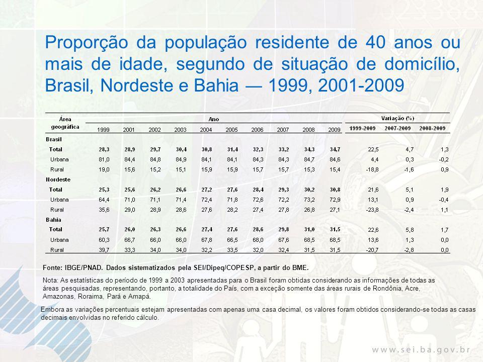 Proporção da população residente de 40 anos ou mais de idade, segundo de situação de domicílio, Brasil, Nordeste e Bahia 1999, 2001-2009 Fonte: IBGE/P
