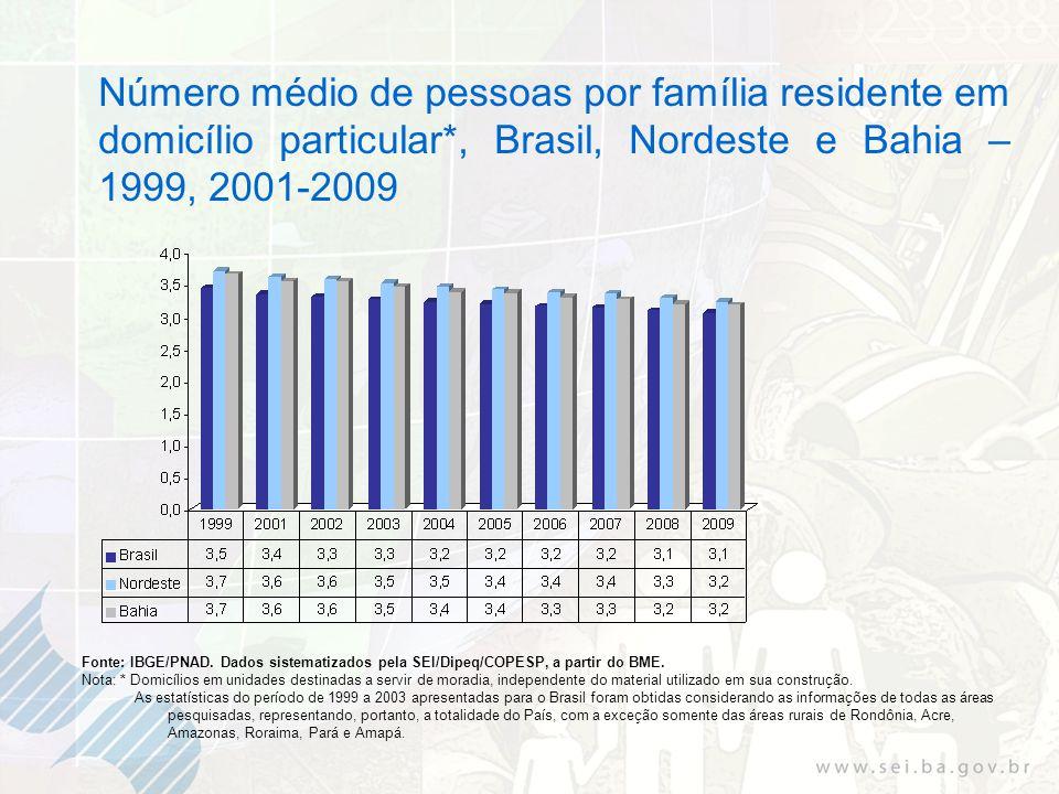Número médio de pessoas por família residente em domicílio particular*, Brasil, Nordeste e Bahia – 1999, 2001-2009 Fonte: IBGE/PNAD.