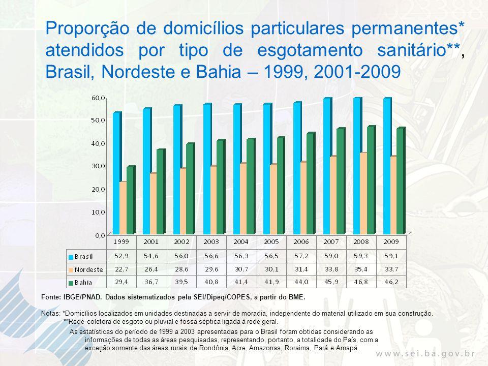 Proporção de domicílios particulares permanentes* atendidos por tipo de esgotamento sanitário**, Brasil, Nordeste e Bahia – 1999, 2001-2009 Fonte: IBGE/PNAD.