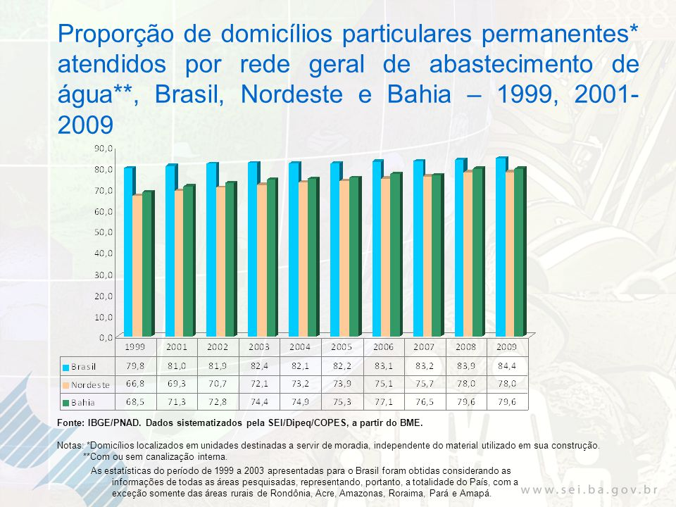 Proporção de domicílios particulares permanentes* atendidos por rede geral de abastecimento de água**, Brasil, Nordeste e Bahia – 1999, 2001- 2009 Fonte: IBGE/PNAD.