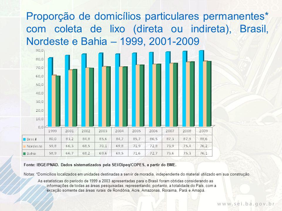 Proporção de domicílios particulares permanentes* com coleta de lixo (direta ou indireta), Brasil, Nordeste e Bahia – 1999, 2001-2009 Fonte: IBGE/PNAD