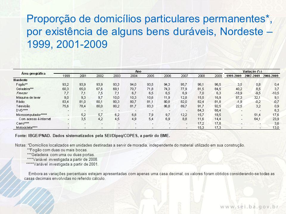 Proporção de domicílios particulares permanentes*, por existência de alguns bens duráveis, Nordeste – 1999, 2001-2009 Fonte: IBGE/PNAD. Dados sistemat