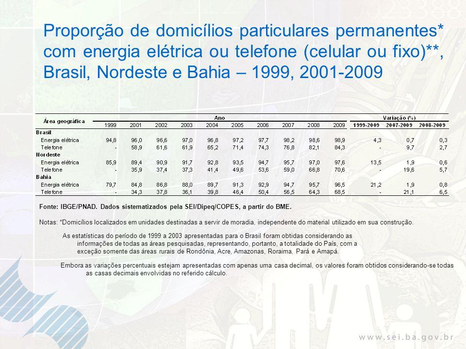 Proporção de domicílios particulares permanentes* com energia elétrica ou telefone (celular ou fixo)**, Brasil, Nordeste e Bahia – 1999, 2001-2009 Fonte: IBGE/PNAD.
