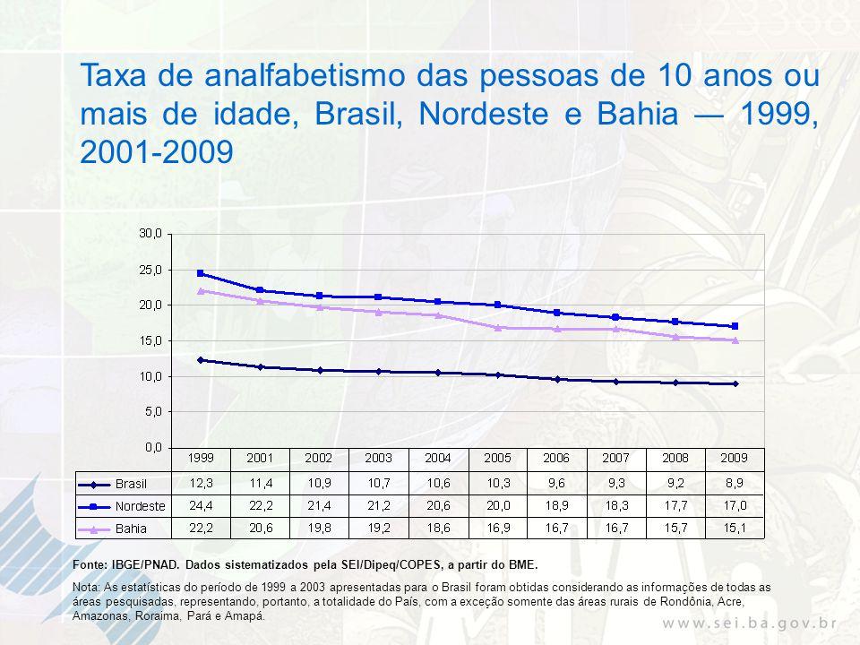 Taxa de analfabetismo das pessoas de 10 anos ou mais de idade, Brasil, Nordeste e Bahia 1999, 2001-2009 Fonte: IBGE/PNAD. Dados sistematizados pela SE