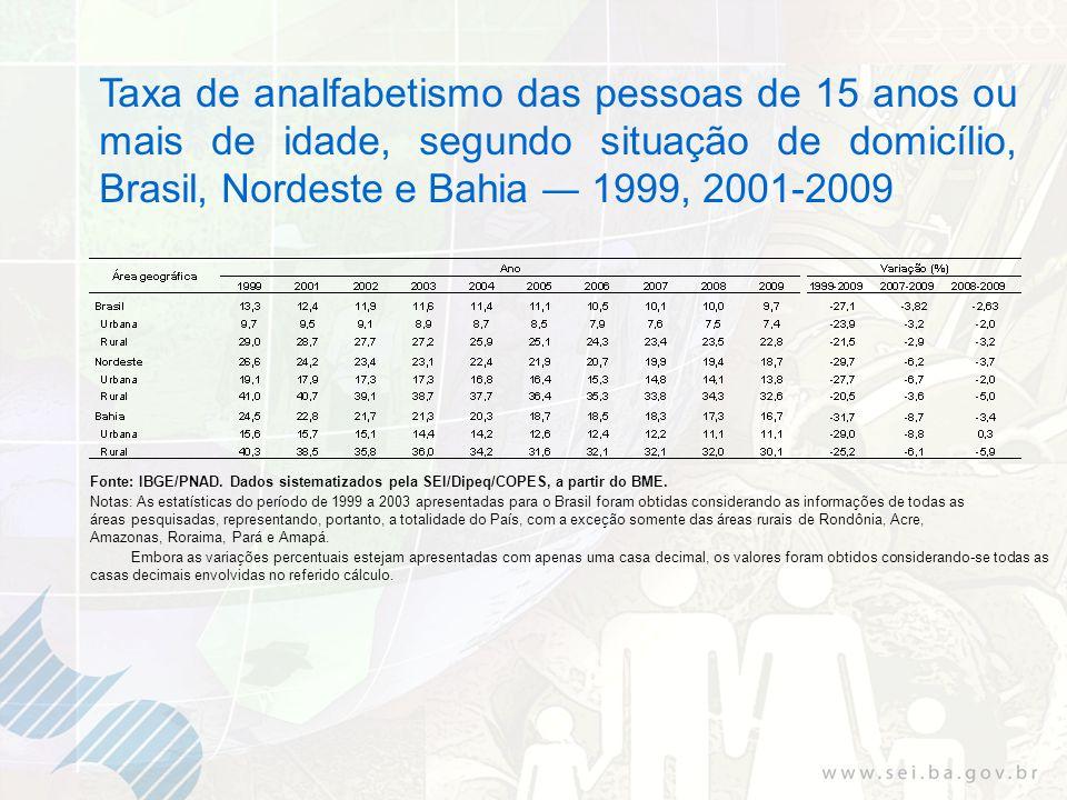 Taxa de analfabetismo das pessoas de 15 anos ou mais de idade, segundo situação de domicílio, Brasil, Nordeste e Bahia 1999, 2001-2009 Fonte: IBGE/PNAD.