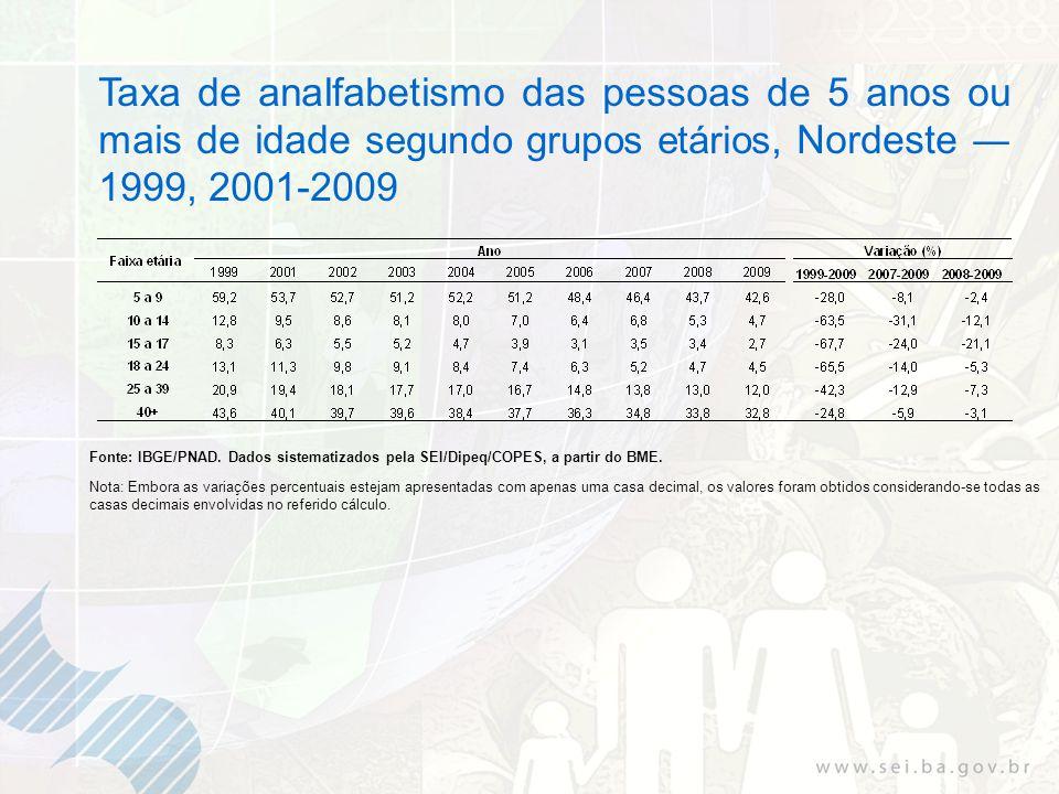 Taxa de analfabetismo das pessoas de 5 anos ou mais de idade segundo grupos etários, Nordeste 1999, 2001-2009 Fonte: IBGE/PNAD. Dados sistematizados p