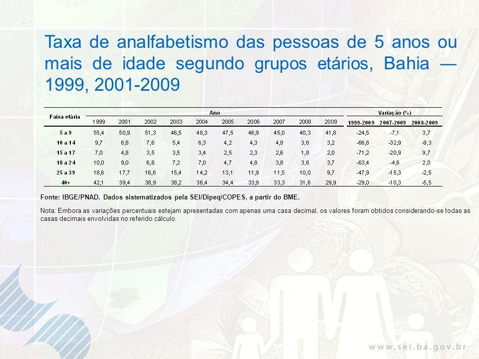 Taxa de analfabetismo das pessoas de 5 anos ou mais de idade segundo grupos etários, Bahia 1999, 2001-2009 Fonte: IBGE/PNAD. Dados sistematizados pela
