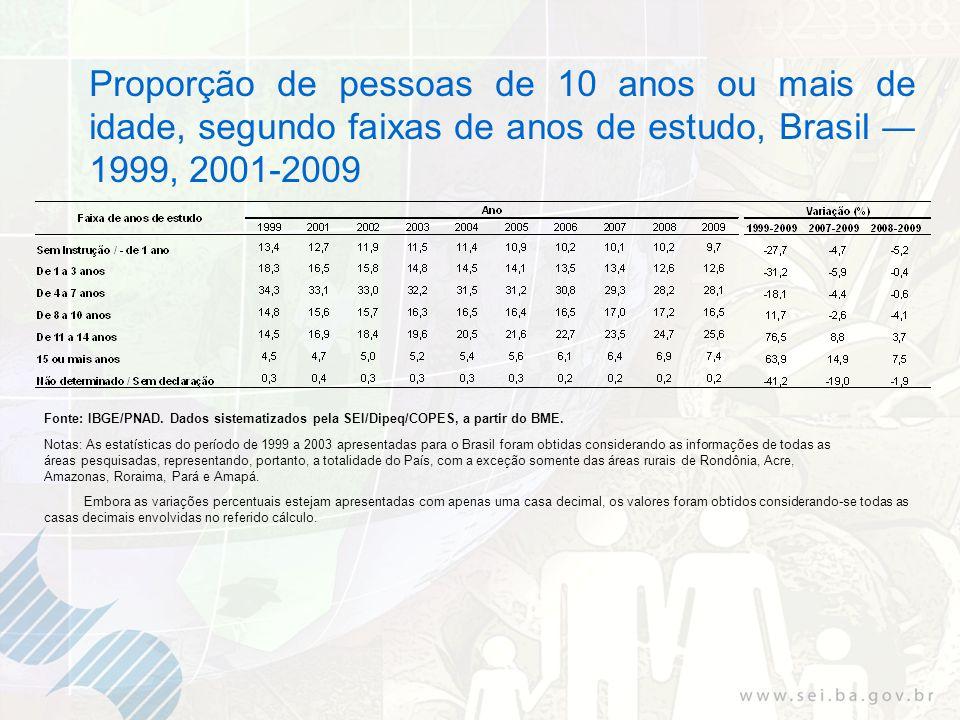 Proporção de pessoas de 10 anos ou mais de idade, segundo faixas de anos de estudo, Brasil 1999, 2001-2009 Fonte: IBGE/PNAD. Dados sistematizados pela