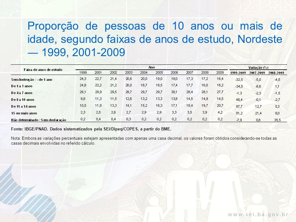 Proporção de pessoas de 10 anos ou mais de idade, segundo faixas de anos de estudo, Nordeste 1999, 2001-2009 Fonte: IBGE/PNAD. Dados sistematizados pe