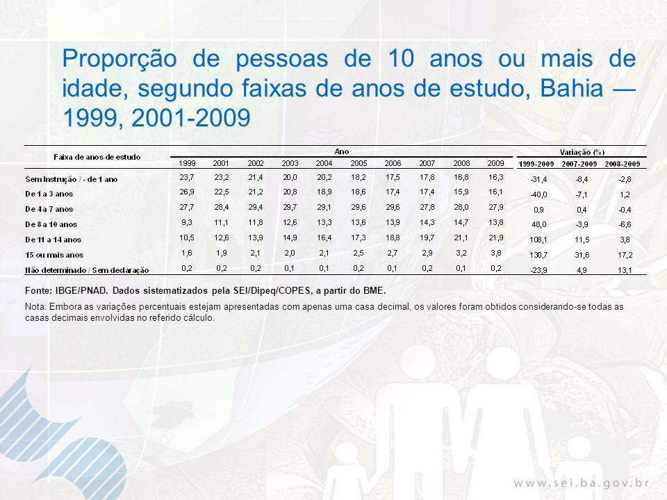 Proporção de pessoas de 10 anos ou mais de idade, segundo faixas de anos de estudo, Bahia 1999, 2001-2009 Fonte: IBGE/PNAD. Dados sistematizados pela