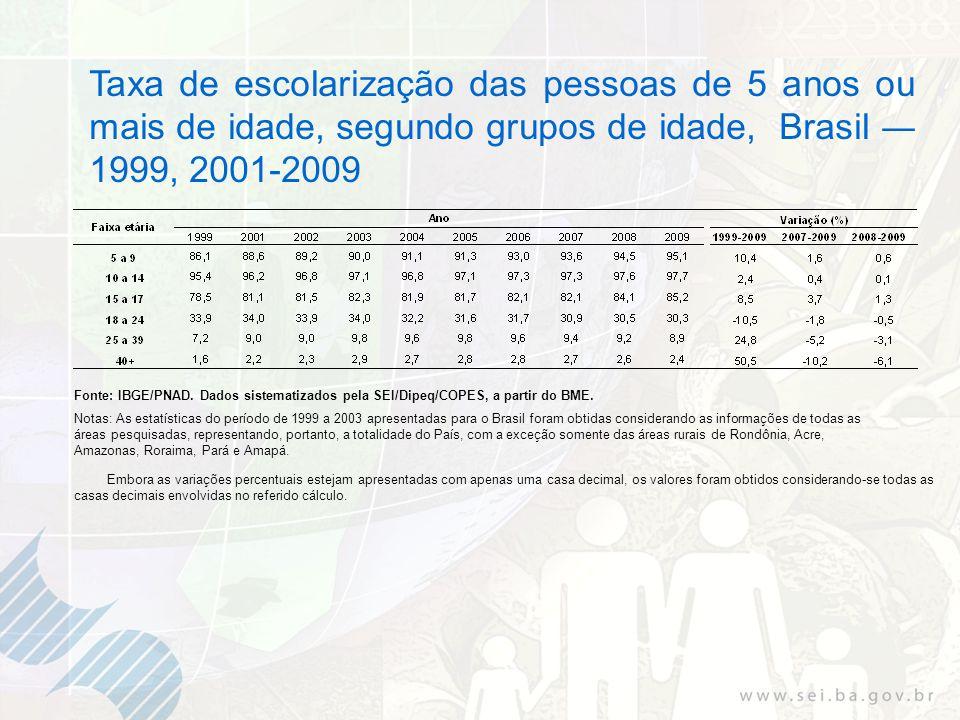 Taxa de escolarização das pessoas de 5 anos ou mais de idade, segundo grupos de idade, Brasil 1999, 2001-2009 Fonte: IBGE/PNAD.