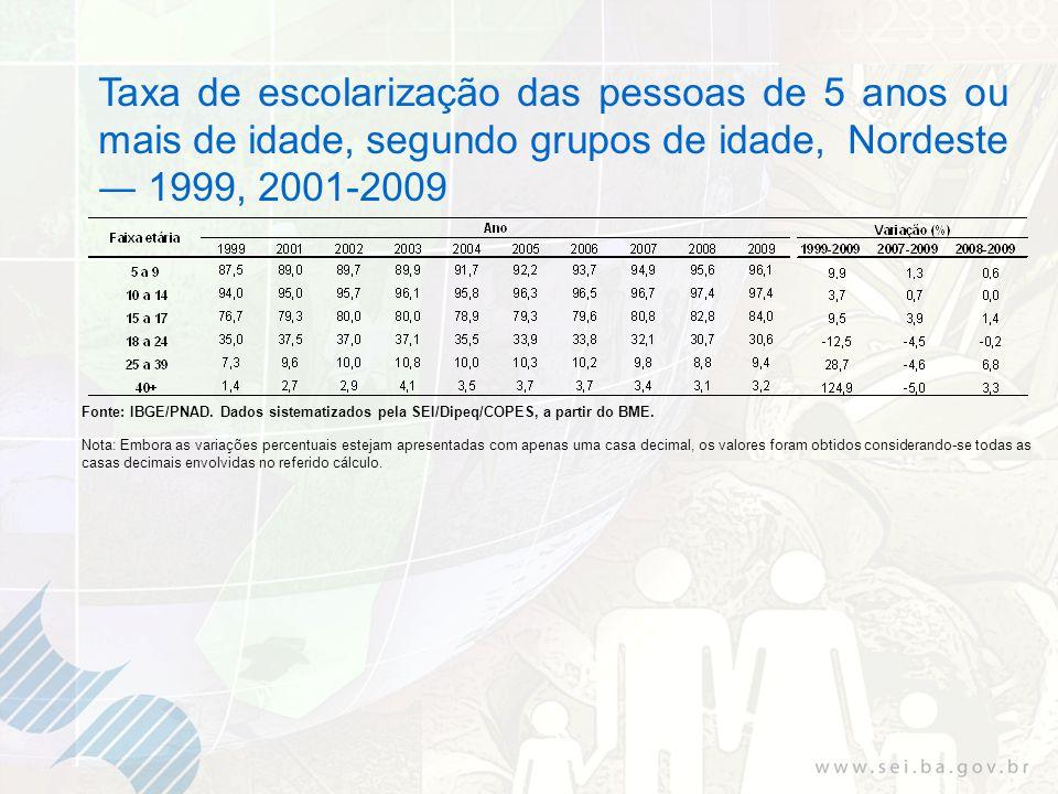 Taxa de escolarização das pessoas de 5 anos ou mais de idade, segundo grupos de idade, Nordeste 1999, 2001-2009 Fonte: IBGE/PNAD. Dados sistematizados