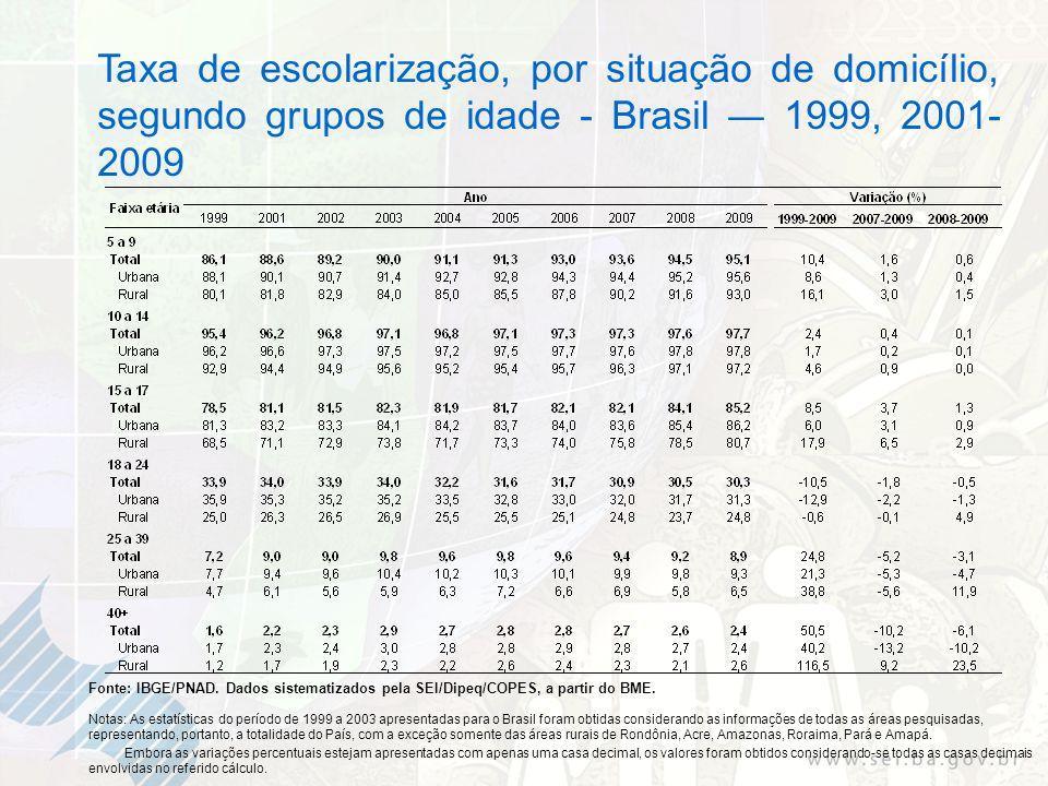 Taxa de escolarização, por situação de domicílio, segundo grupos de idade - Brasil 1999, 2001- 2009 Fonte: IBGE/PNAD. Dados sistematizados pela SEI/Di