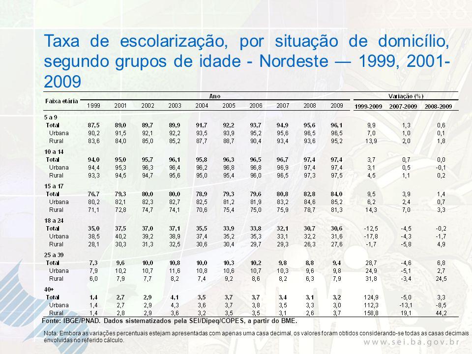 Taxa de escolarização, por situação de domicílio, segundo grupos de idade - Nordeste 1999, 2001- 2009 Fonte: IBGE/PNAD. Dados sistematizados pela SEI/