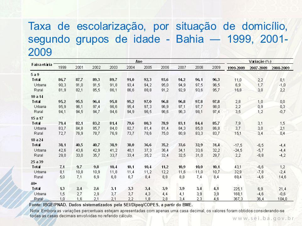 Taxa de escolarização, por situação de domicílio, segundo grupos de idade - Bahia 1999, 2001- 2009 Fonte: IBGE/PNAD. Dados sistematizados pela SEI/Dip
