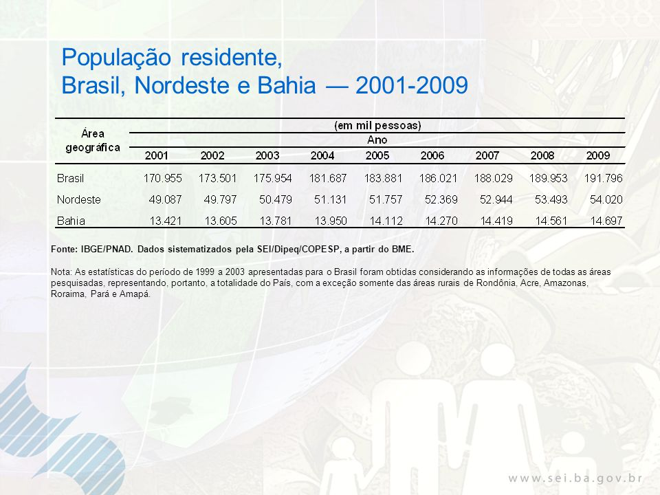 População residente, Brasil, Nordeste e Bahia 2001-2009 Fonte: IBGE/PNAD. Dados sistematizados pela SEI/Dipeq/COPESP, a partir do BME. Nota: As estatí