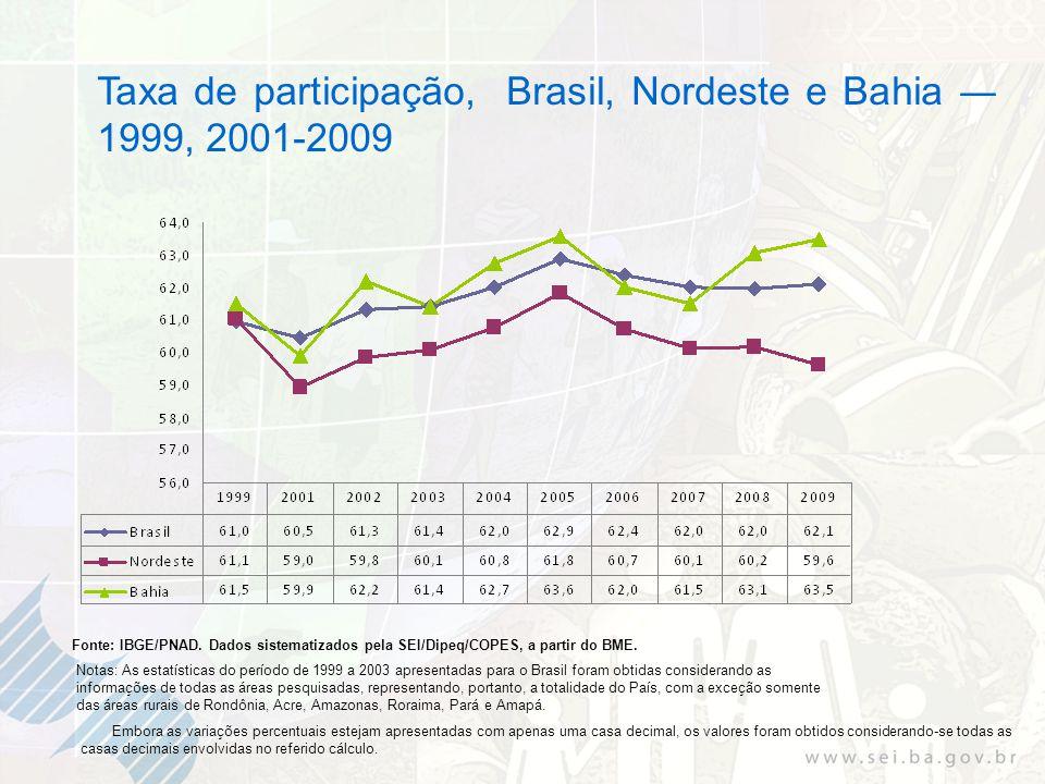 Taxa de participação, Brasil, Nordeste e Bahia 1999, 2001-2009 Fonte: IBGE/PNAD. Dados sistematizados pela SEI/Dipeq/COPES, a partir do BME. Notas: As