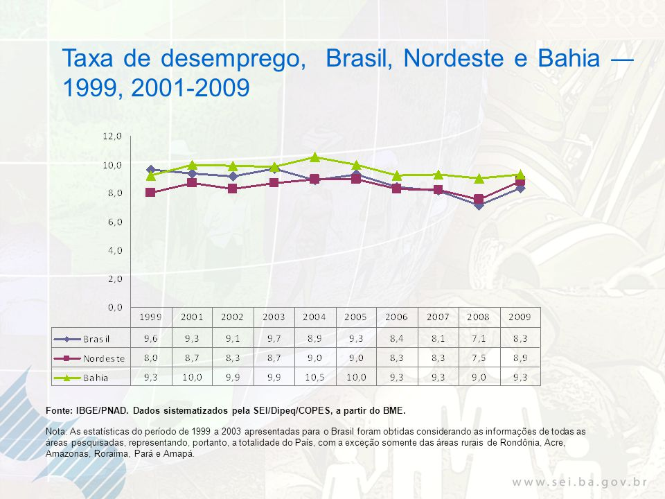 Taxa de desemprego, Brasil, Nordeste e Bahia 1999, 2001-2009 Fonte: IBGE/PNAD. Dados sistematizados pela SEI/Dipeq/COPES, a partir do BME. Nota: As es