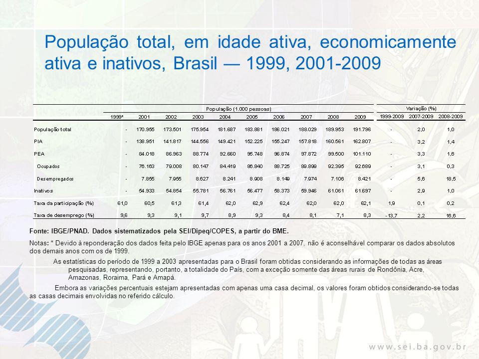 População total, em idade ativa, economicamente ativa e inativos, Brasil 1999, 2001-2009 Fonte: IBGE/PNAD. Dados sistematizados pela SEI/Dipeq/COPES,