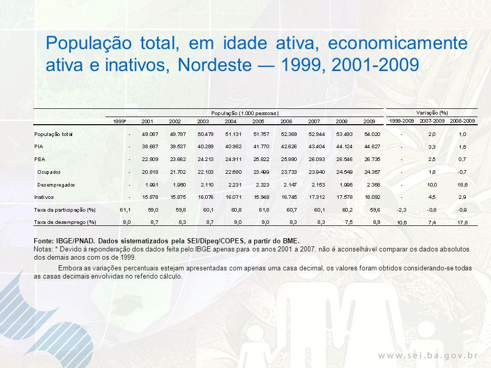 População total, em idade ativa, economicamente ativa e inativos, Nordeste 1999, 2001-2009 Fonte: IBGE/PNAD. Dados sistematizados pela SEI/Dipeq/COPES