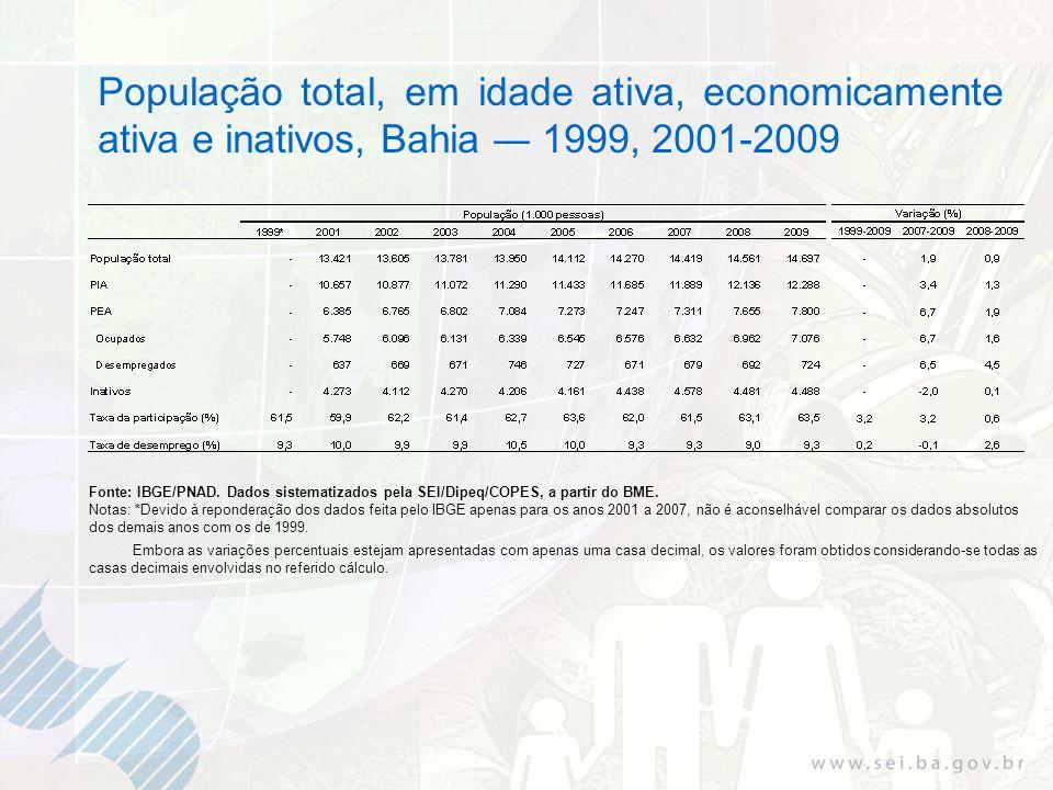 População total, em idade ativa, economicamente ativa e inativos, Bahia 1999, 2001-2009 Fonte: IBGE/PNAD. Dados sistematizados pela SEI/Dipeq/COPES, a