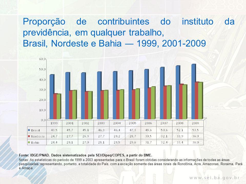 Proporção de contribuintes do instituto da previdência, em qualquer trabalho, Brasil, Nordeste e Bahia 1999, 2001-2009 Fonte: IBGE/PNAD.