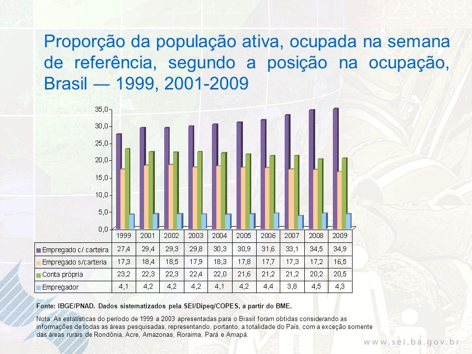 Proporção da população ativa, ocupada na semana de referência, segundo a posição na ocupação, Brasil 1999, 2001-2009 Fonte: IBGE/PNAD.