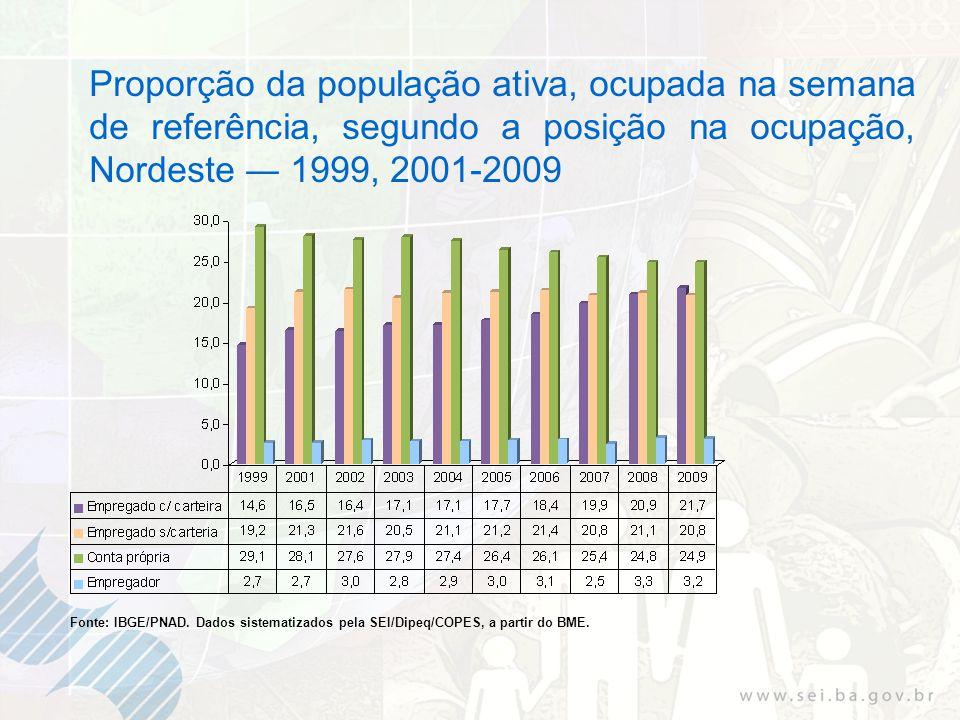 Proporção da população ativa, ocupada na semana de referência, segundo a posição na ocupação, Nordeste 1999, 2001-2009 Fonte: IBGE/PNAD.