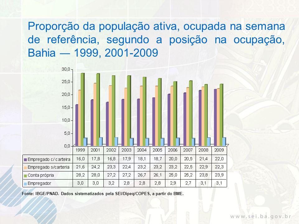 Proporção da população ativa, ocupada na semana de referência, segundo a posição na ocupação, Bahia 1999, 2001-2009 Fonte: IBGE/PNAD.