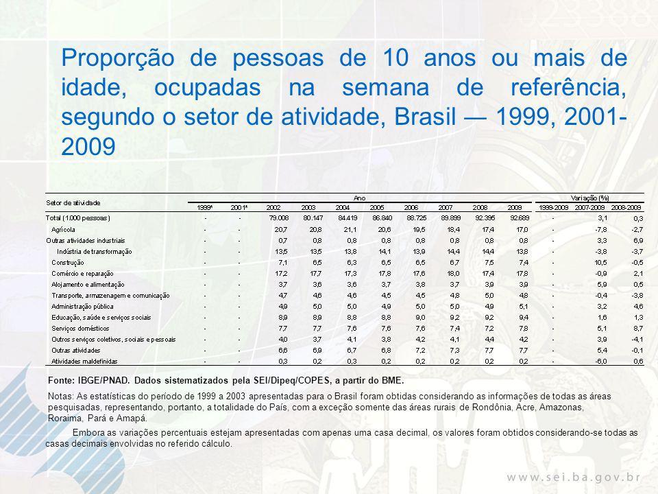 Proporção de pessoas de 10 anos ou mais de idade, ocupadas na semana de referência, segundo o setor de atividade, Brasil 1999, 2001- 2009 Fonte: IBGE/PNAD.