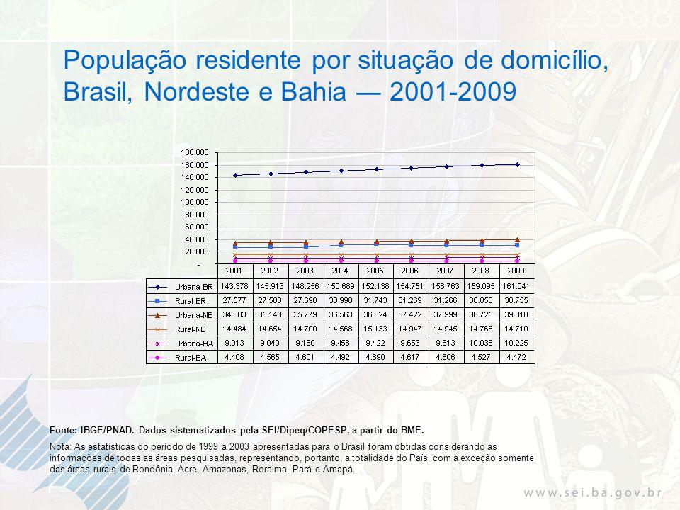 População residente por situação de domicílio, Brasil, Nordeste e Bahia 2001-2009 Fonte: IBGE/PNAD.