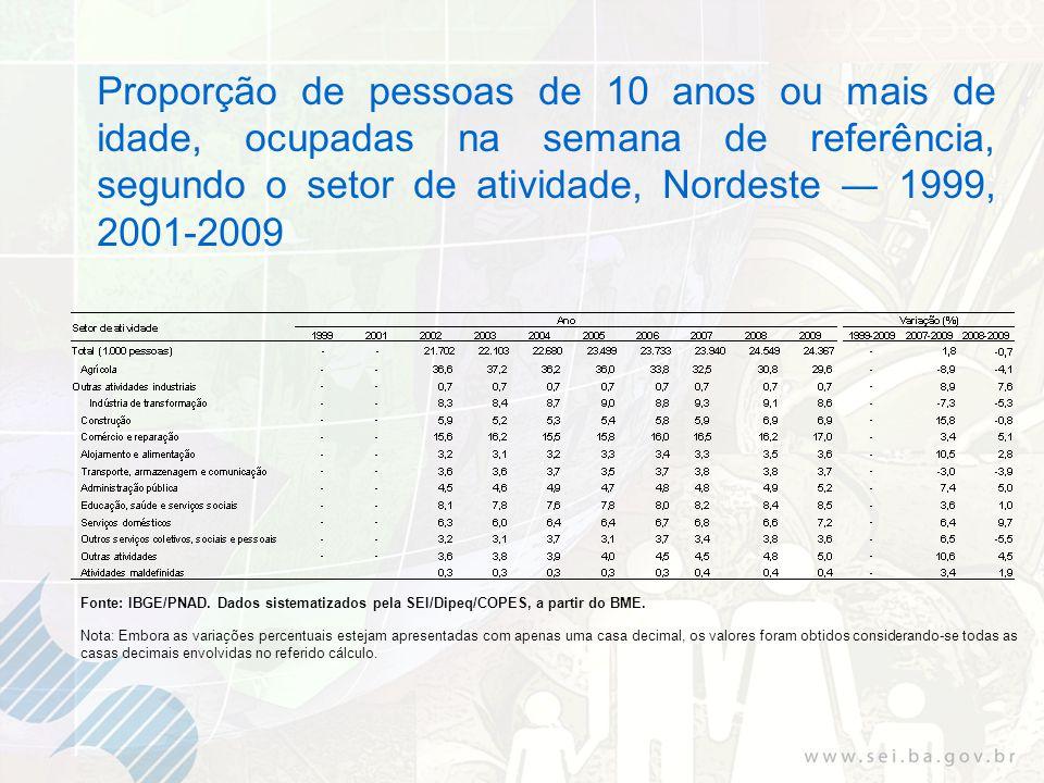 Proporção de pessoas de 10 anos ou mais de idade, ocupadas na semana de referência, segundo o setor de atividade, Nordeste 1999, 2001-2009 Fonte: IBGE