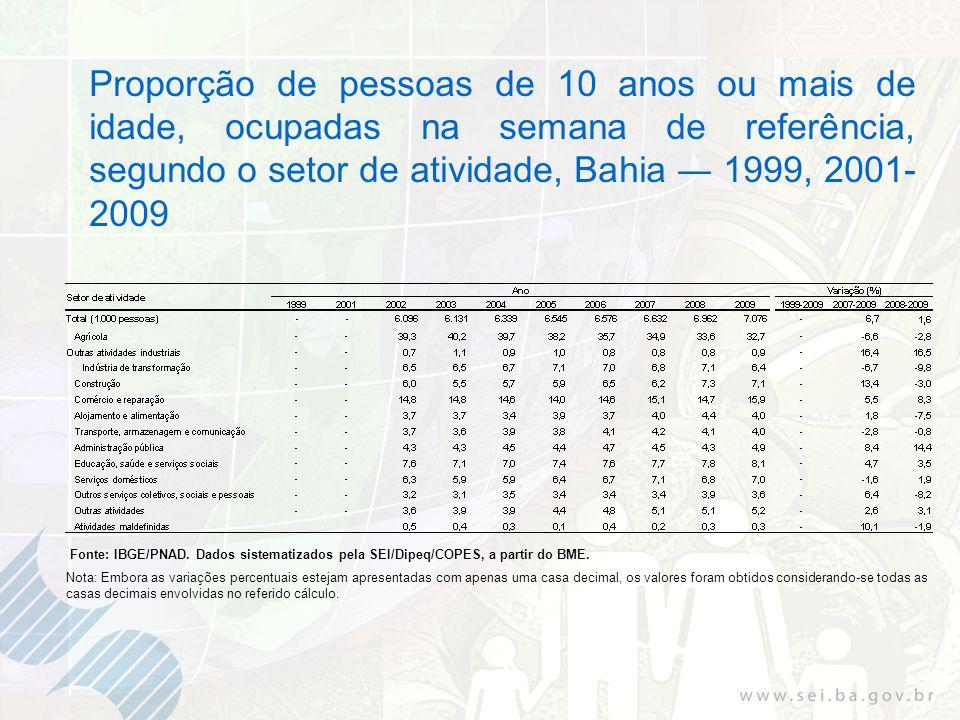 Proporção de pessoas de 10 anos ou mais de idade, ocupadas na semana de referência, segundo o setor de atividade, Bahia 1999, 2001- 2009 Fonte: IBGE/PNAD.